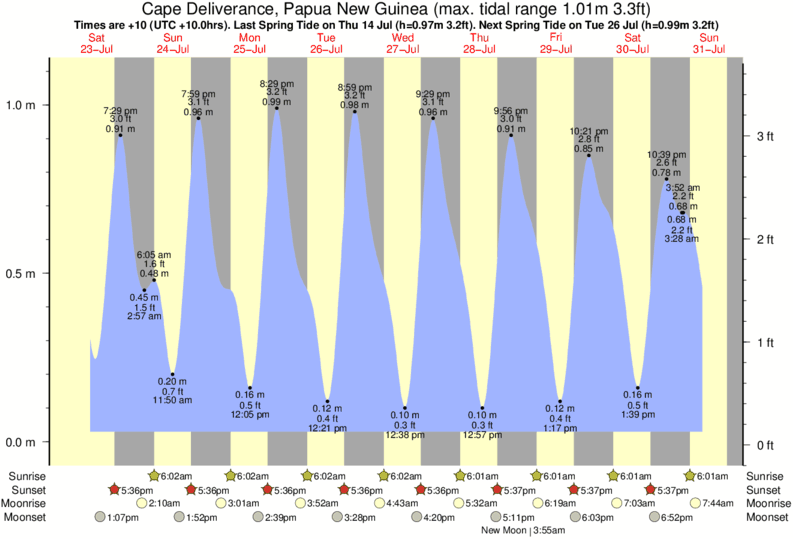 Cape Deliverance, Papua New Guinea tide times for the next 7 days
