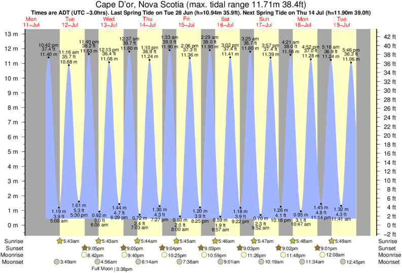 tide times and tide chart for cape d u0026 39 or