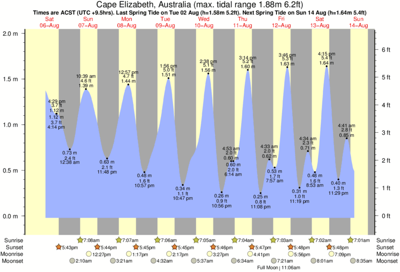 Cape Elizabeth, Australia tide times for the next 7 days