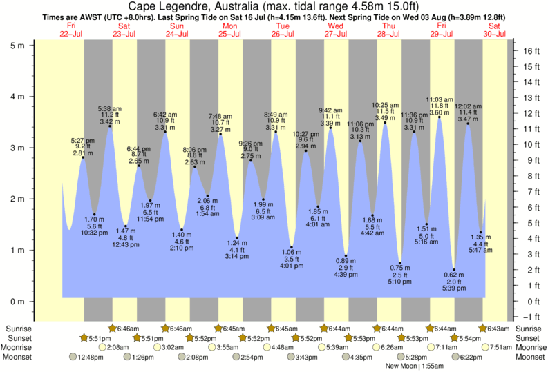 Cape Legendre, Australia tide times for the next 7 days