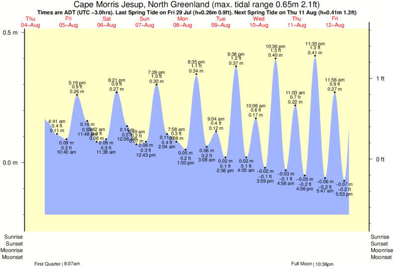 Cape Morris Jesup, North Greenland tide times for the next 7 days
