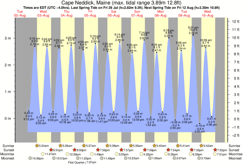 Cape Neddick, Maine tide times for the next 7 days