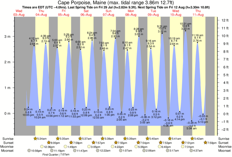 Cape Porpoise, Maine tide times for the next 7 days