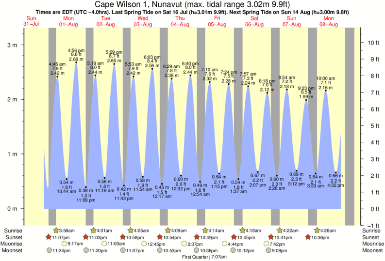 Cape Wilson 1, Nunavut tide times for the next 7 days