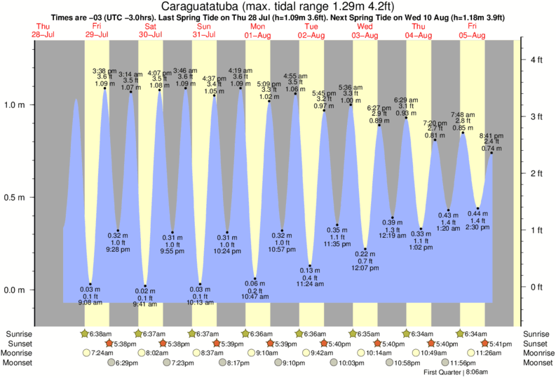 Caraguatatuba tide times for the next 7 days
