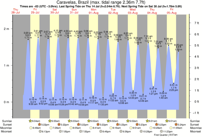 Caravelas, Brazil tide times for the next 7 days