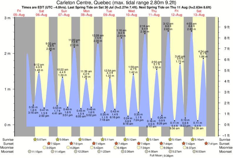 Carleton Centre, Quebec tide times for the next 7 days