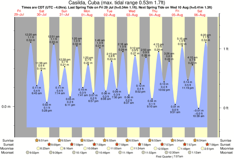 Casilda, Cuba tide times for the next 7 days