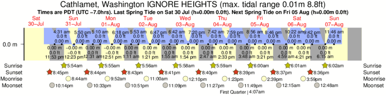 Cathlamet, Washington IGNORE HEIGHTS tide times for the next 7 days