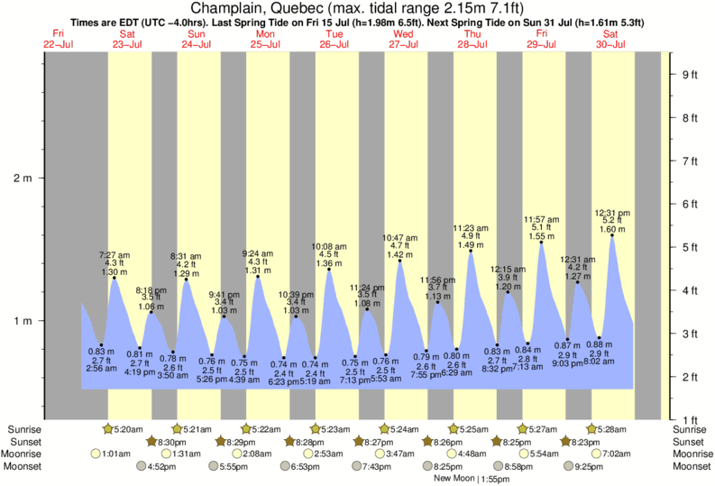 Champlain, Quebec tide times for the next 7 days
