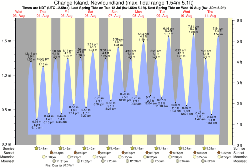 Change Island, Newfoundland tide times for the next 7 days