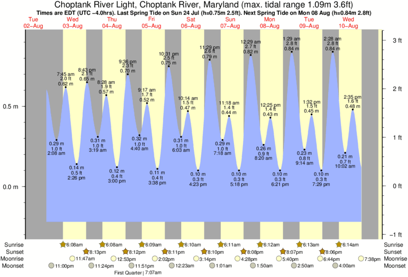 Choptank River Light, Choptank River, Maryland tide times for the next 7 days