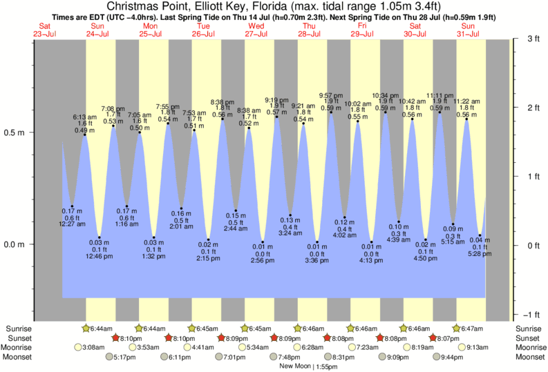 Christmas Point, Elliott Key, Florida tide times for the next 7 days