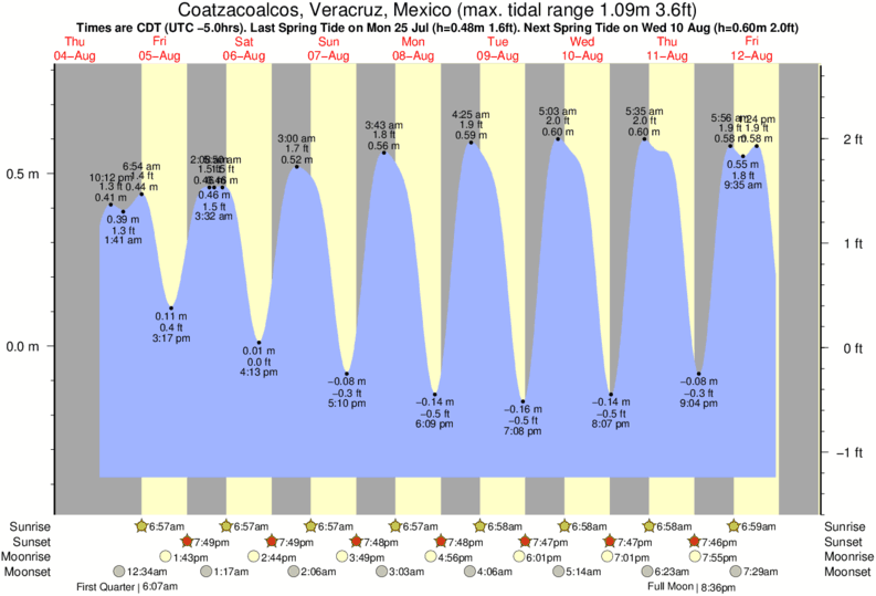 Coatzacoalcos, Veracruz, Mexico tide times for the next 7 days