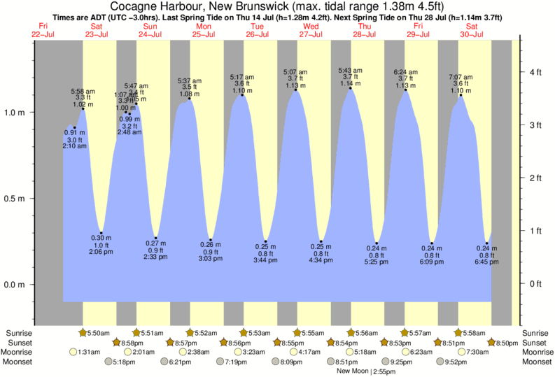Cocagne Harbour, New Brunswick tide times for the next 7 days