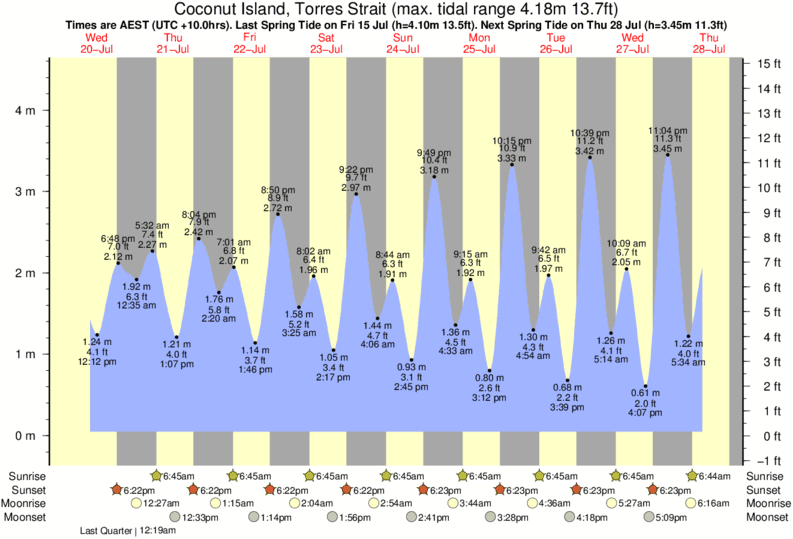 Coconut Island, Torres Strait tide times for the next 7 days