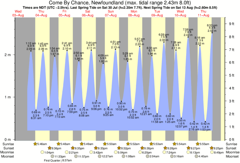 Come By Chance, Newfoundland tide times for the next 7 days