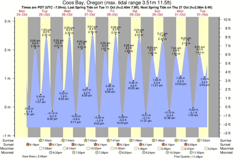 Coos Bay Tide Chart Key