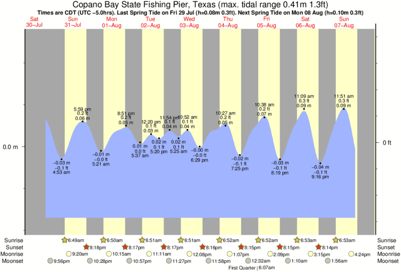 Tide times and tide chart for copano bay state fishing pier for Fishing tide chart