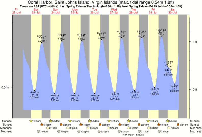 Coral Harbor, Saint Johns Island, Virgin Islands tide times for the next 7 days