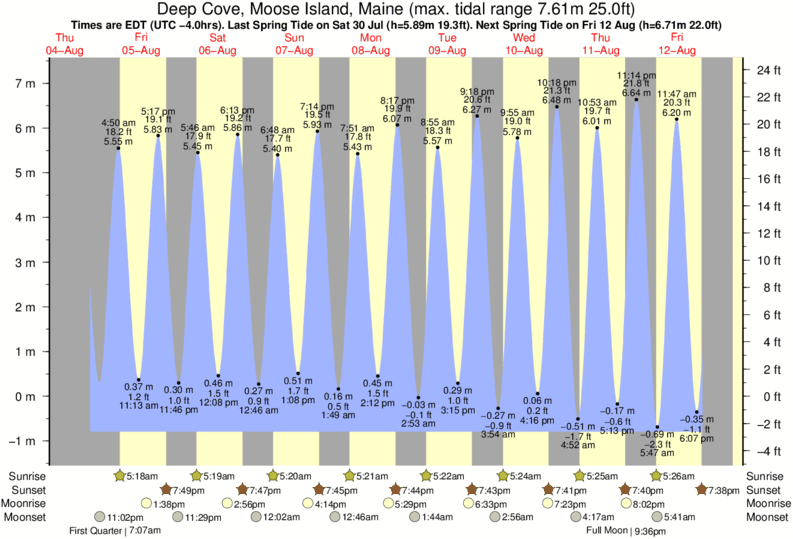 Deep Cove, Moose Island, Maine tide times for the next 7 days