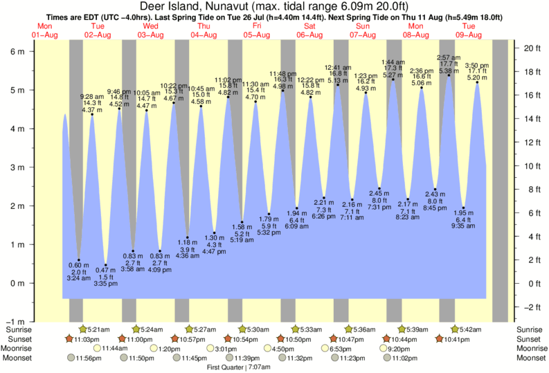Deer Island, Nunavut tide times for the next 7 days