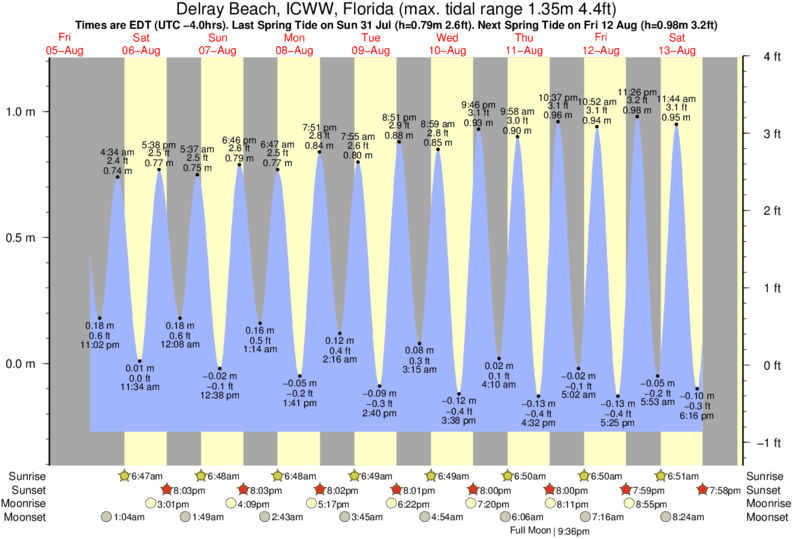 Delray Beach, ICWW, Florida tide times for the next 7 days