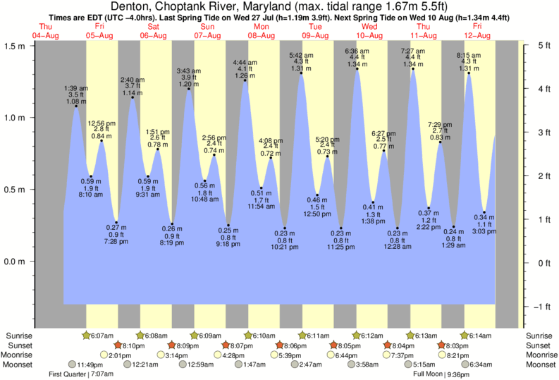 Denton, Choptank River, Maryland tide times for the next 7 days