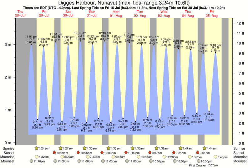 Digges Harbour, Nunavut tide times for the next 7 days