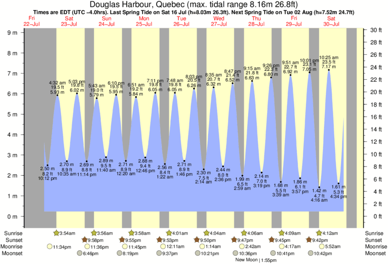 Douglas Harbour, Quebec tide times for the next 7 days