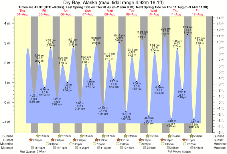 Dry Bay, Alaska tide times for the next 7 days