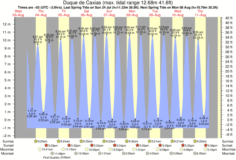 Duque de Caxias tide times for the next 7 days