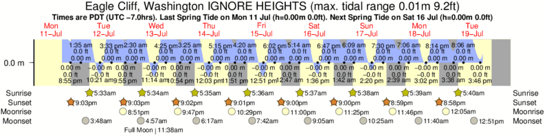 Eagle Cliff, Washington IGNORE HEIGHTS tide times for the next 7 days