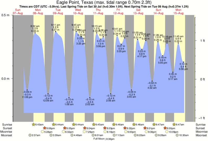 Eagle Point, Texas tide times for the next 7 days
