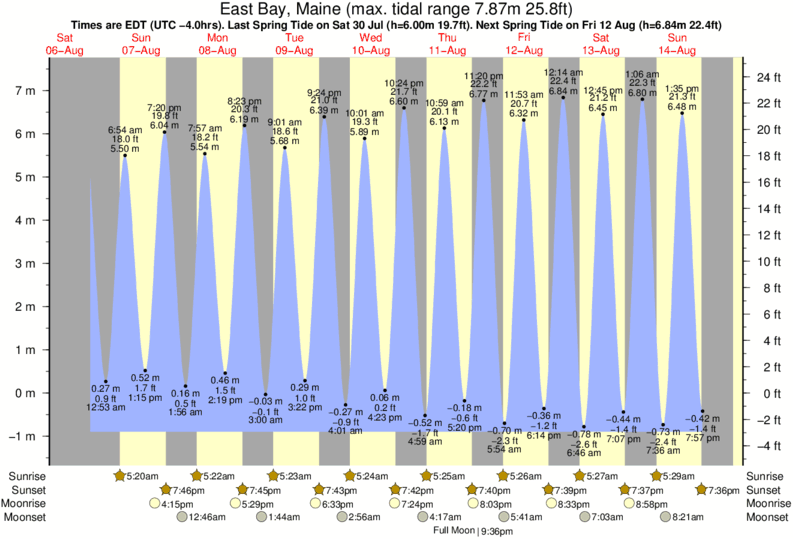 East Bay, Maine tide times for the next 7 days