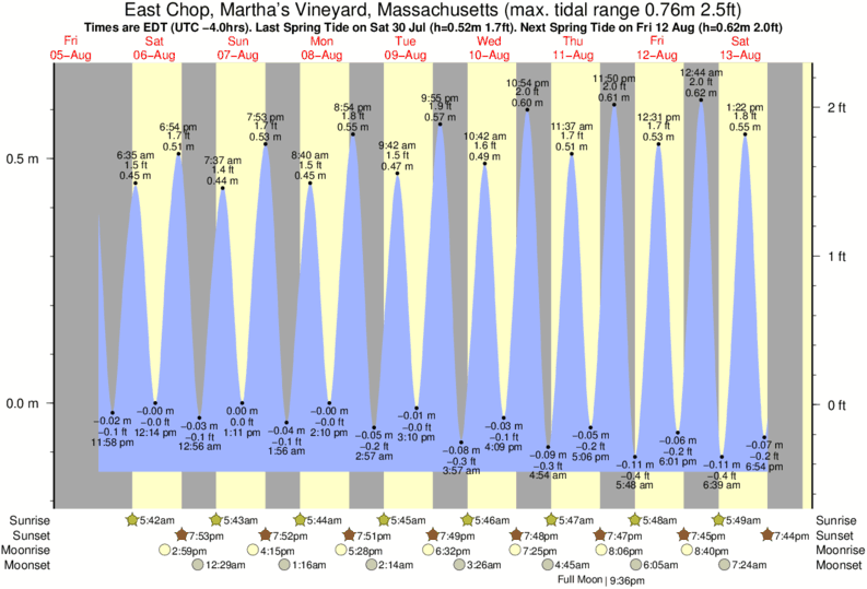 East Chop, Martha's Vineyard, Massachusetts tide times for the next 7 days
