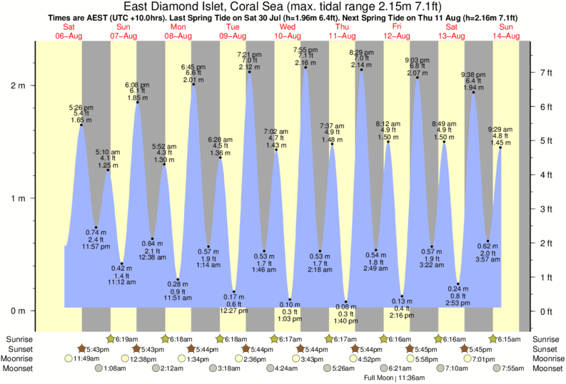 East Diamond Islet, Coral Sea tide times for the next 7 days