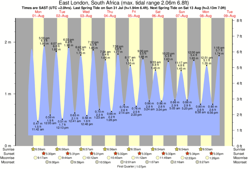 East London, South Africa tide times for the next 7 days