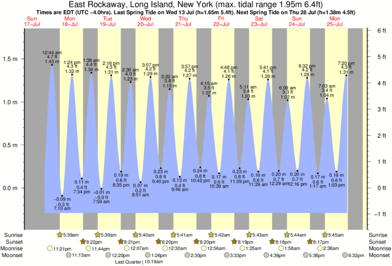 East Rockaway, Long Island, New York tide times for the next 7 days