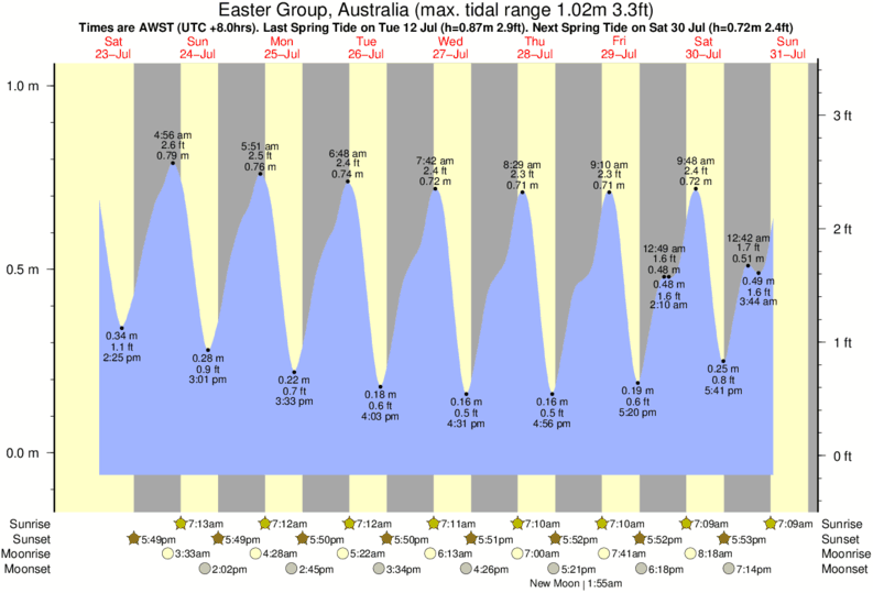 Easter Group, Australia tide times for the next 7 days