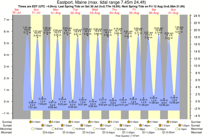 Eastport, Maine tide times for the next 7 days