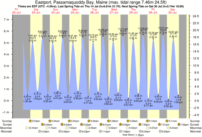 Eastport, Passamaquoddy Bay, Maine tide times for the next 7 days