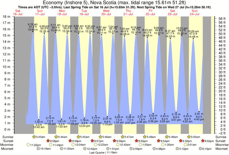 Economy (Inshore 5), Nova Scotia tide times for the next 7 days