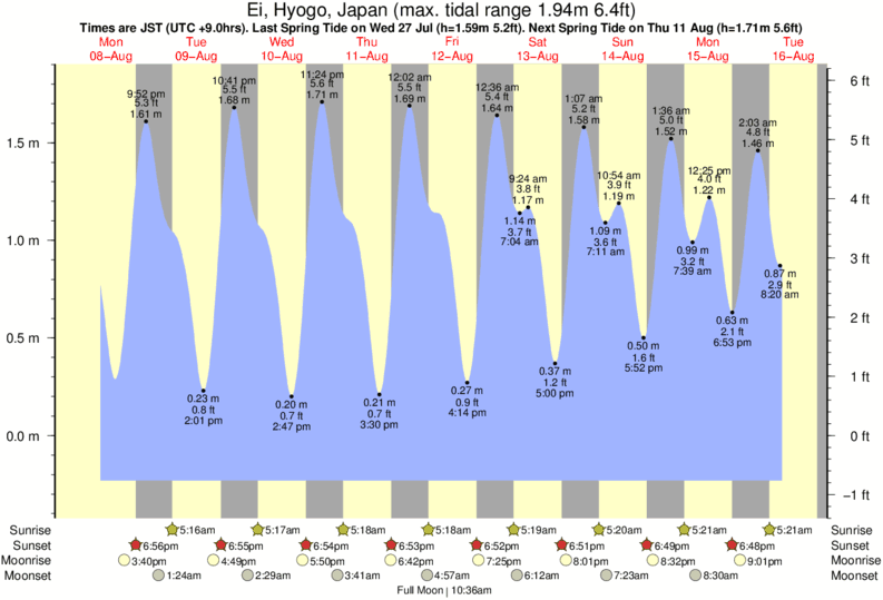 Ei, Hyogo, Japan tide times for the next 7 days