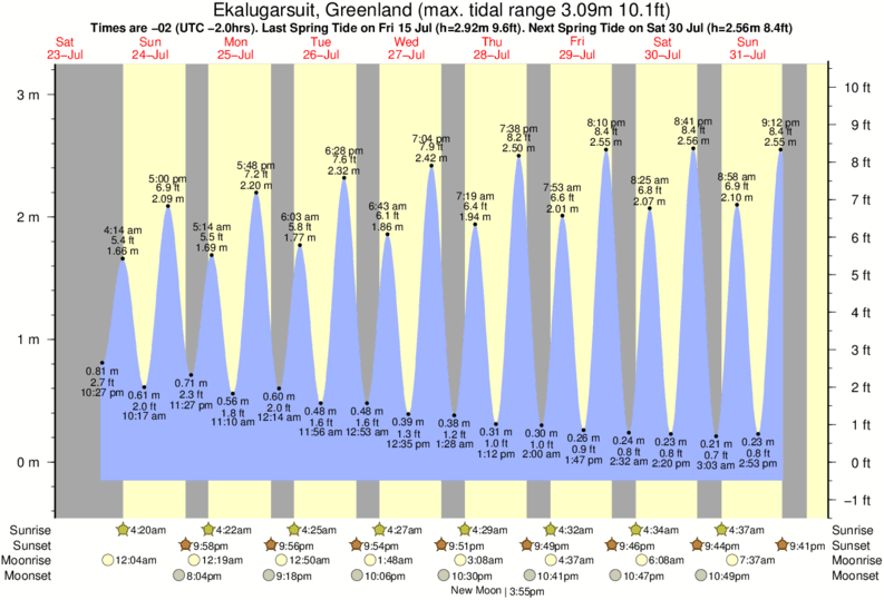 Ekalugarsuit, Greenland tide times for the next 7 days
