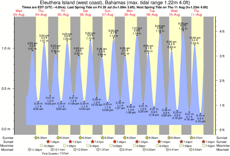 Eleuthera Island (west coast), Bahamas tide times for the next 7 days