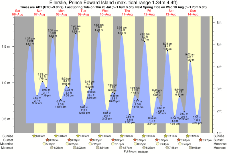Ellerslie, Prince Edward Island tide times for the next 7 days