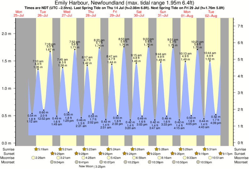 Emily Harbour, Newfoundland tide times for the next 7 days