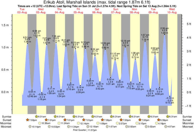 Erikub Atoll, Marshall Islands tide times for the next 7 days