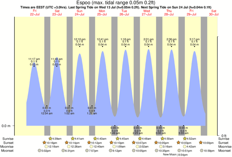 Espoo tide times for the next 7 days